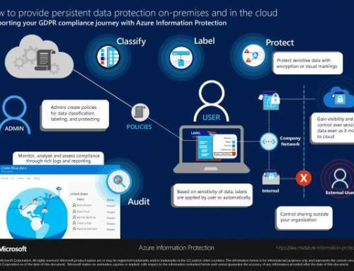 How to provide persistent data protection on premises and in the cloud