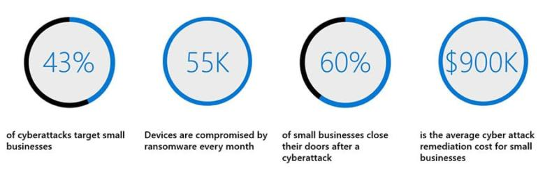 Cyberattacks Statistics