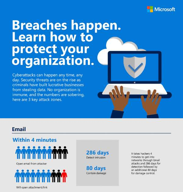 Data Breach Stats and Strategies