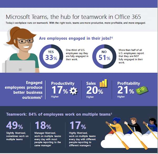 Microsoft Teams and Office 365